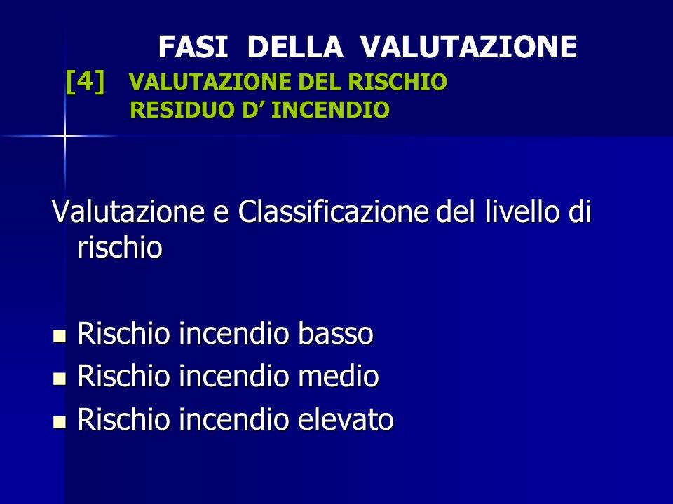 FASI DELLA VALUTAZIONE [4] VALUTAZIONE DEL RISCHIO RESIDUO D' INCENDIO